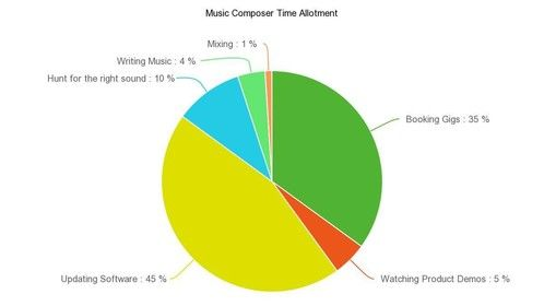 Composer Time