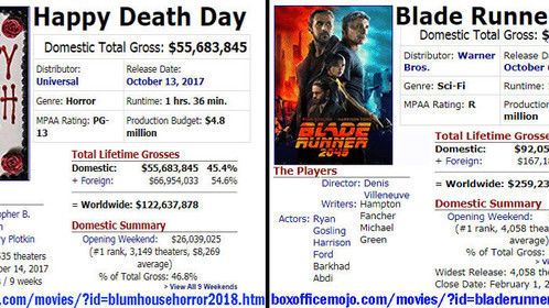 Which Movie Made Money and Why? In theaters many of the same weeks, can you see the reason one film is Profitable and the Other was not?
